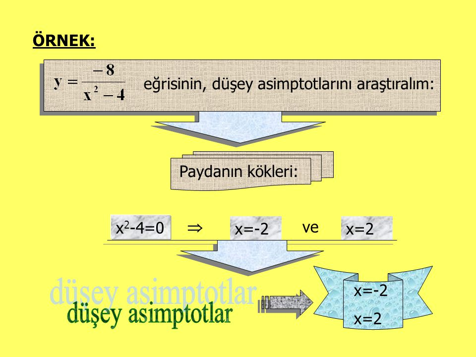 ÖRNEK: eğrisinin, düşey asimptotlarını araştıralım: Paydanın kökleri: x 2 -4=0  x=-2 ve x=2 x=-2 x=2