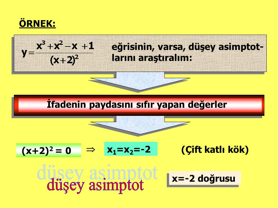 eğrisinin, varsa, düşey asimptot- larını araştıralım: ÖRNEK: İfadenin paydasını sıfır yapan değerler (x+2) 2 = 0  x 1 =x 2 =-2 (Çift katlı kök) x=-2 doğrusu