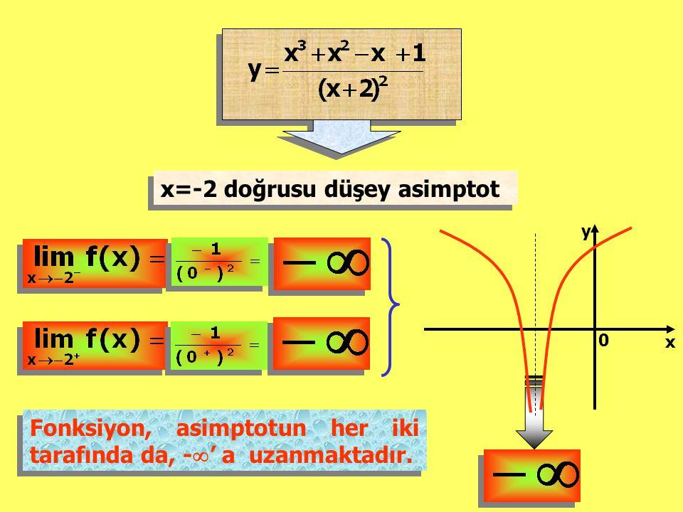 x=-2 doğrusu düşey asimptot 0 x y Fonksiyon, asimptotun her iki tarafında da, -  ' a uzanmaktadır. Fonksiyon, asimptotun her iki tarafında da, -  '