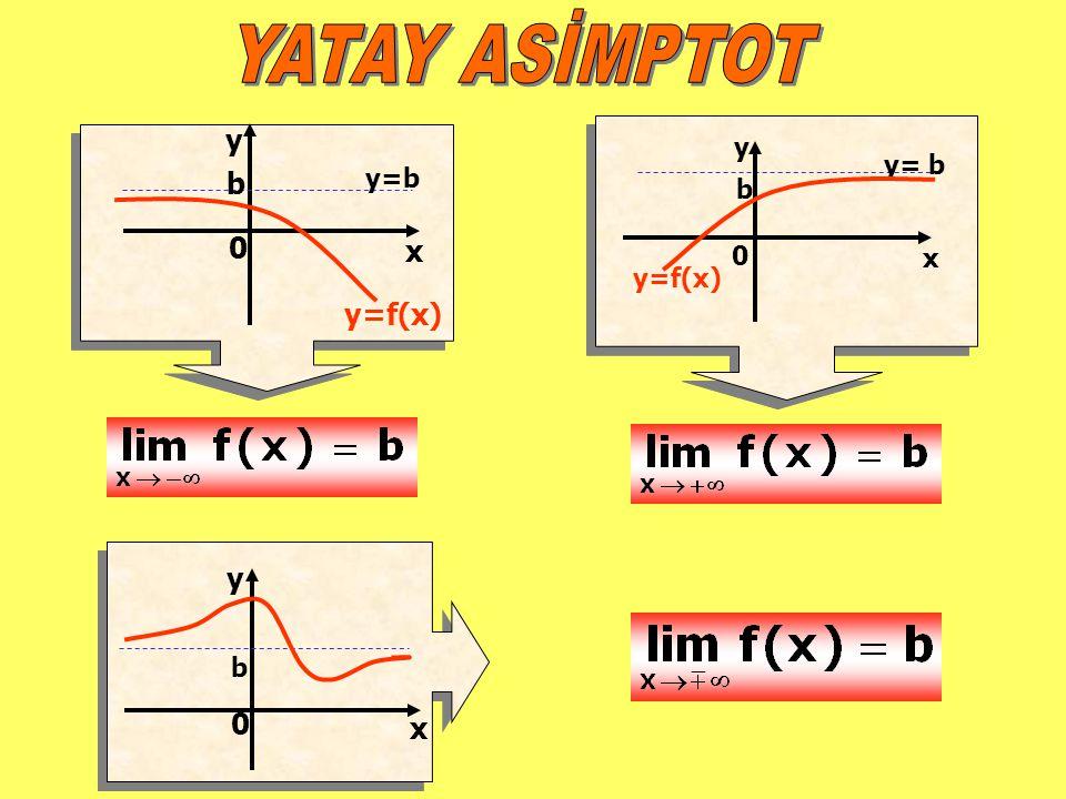 y x 0 y=b b y=f(x) x y 0 b y= b y=f(x) y x 0 b