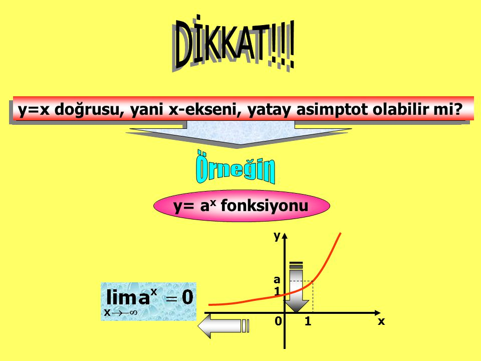 y=x doğrusu, yani x-ekseni, yatay asimptot olabilir mi? y=x doğrusu, yani x-ekseni, yatay asimptot olabilir mi? y= a x fonksiyonu x y 0 1 1 a