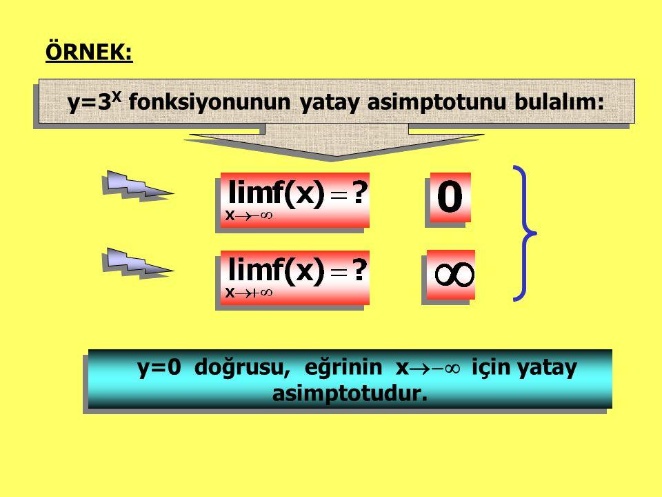 ÖRNEK: y=3 X fonksiyonunun yatay asimptotunu bulalım: y=0 doğrusu, eğrinin x  için yatay asimptotudur.