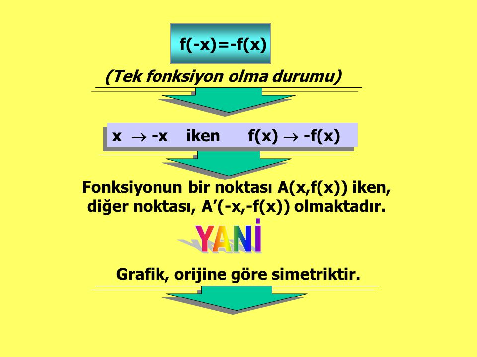 f(-x)=-f(x) (Tek fonksiyon olma durumu) x  -x iken f(x)  -f(x) x  -x iken f(x)  -f(x) Fonksiyonun bir noktası A(x,f(x)) iken, diğer noktası, A'(-x,-f(x)) olmaktadır.