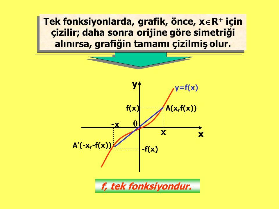 Tek fonksiyonlarda, grafik, önce, x  R + için çizilir; daha sonra orijine göre simetriği alınırsa, grafiğin tamamı çizilmiş olur. Tek fonksiyonlarda,