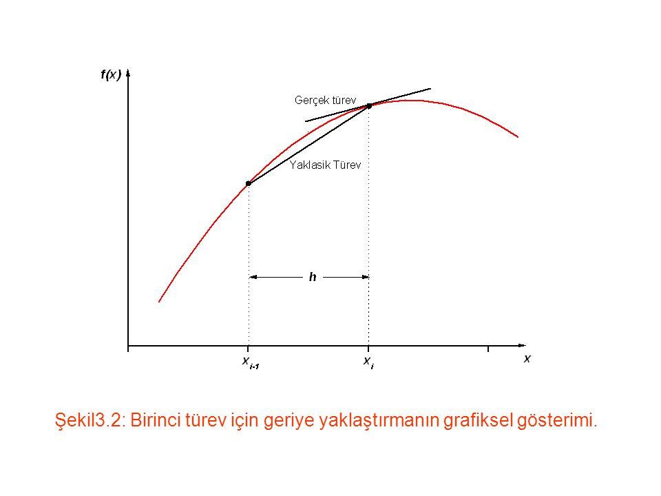 Daha iyi bir ifade bulmak için ileri ve geri Taylor açılımlarının farkını alalım: h 2 ile orantılı 2.türev terimleri birbirini götürmüştür.