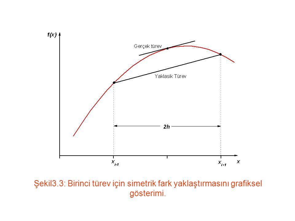 İkinci Türev: İkinci türev için, ileri ve geri farklı ifadeler, f(x i ±h) ve f(x i ± 2h) noktalarındaki Taylor açılımlarından elde edilir.