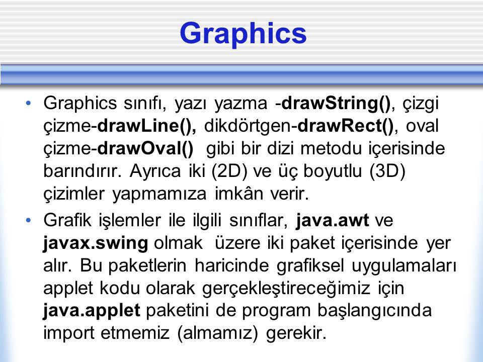 Graphics Graphics sınıfı, yazı yazma -drawString(), çizgi çizme-drawLine(), dikdörtgen-drawRect(), oval çizme-drawOval() gibi bir dizi metodu içerisin