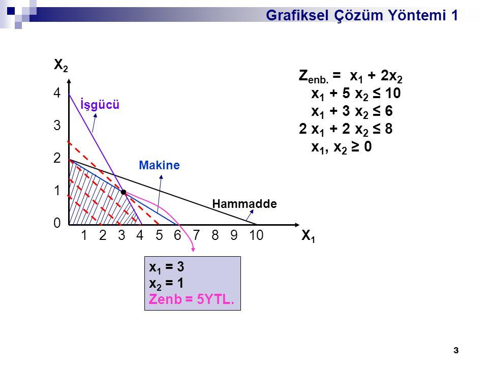 3 1 2 3 4 5 6 7 8 9 10 X 1 X2X2 4321043210 İşgücü Makine Hammadde Z enb. = x 1 + 2x 2 x 1 + 5 x 2 ≤ 10 x 1 + 3 x 2 ≤ 6 2 x 1 + 2 x 2 ≤ 8 x 1, x 2 ≥ 0