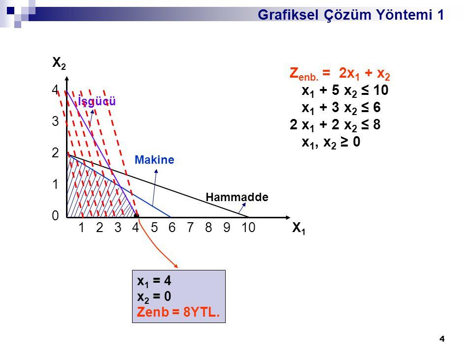 4 Grafiksel Çözüm Yöntemi 1 1 2 3 4 5 6 7 8 9 10 X 1 X2X2 4321043210 İşgücü Makine Hammadde Z enb. = 2x 1 + x 2 x 1 + 5 x 2 ≤ 10 x 1 + 3 x 2 ≤ 6 2 x 1