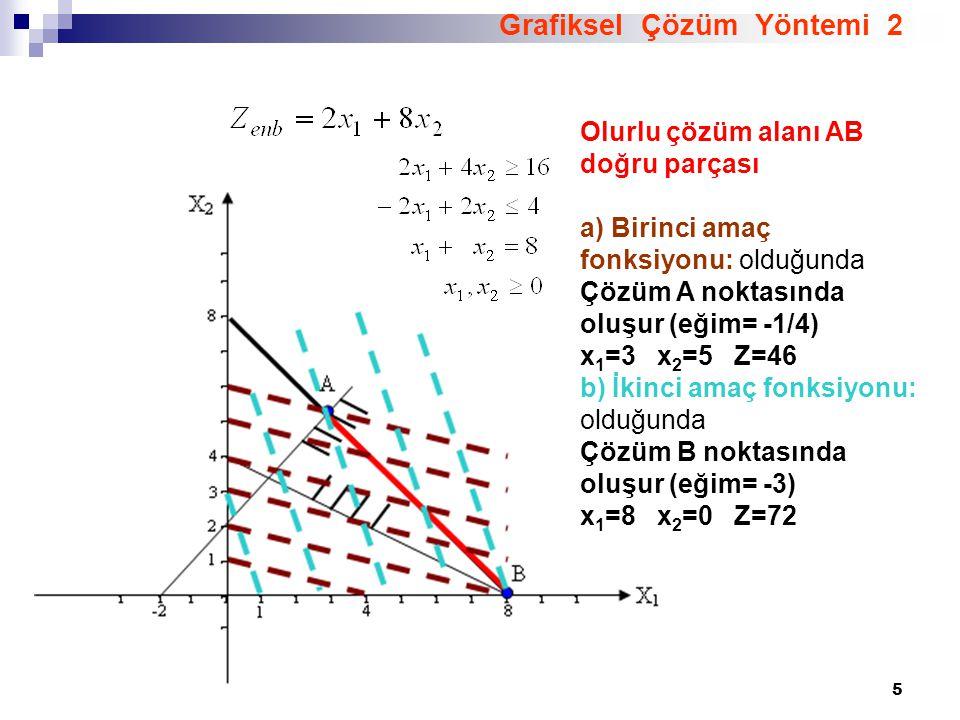 5 Grafiksel Çözüm Yöntemi 2 Olurlu çözüm alanı AB doğru parçası a) Birinci amaç fonksiyonu: olduğunda Çözüm A noktasında oluşur (eğim= -1/4) x 1 =3 x