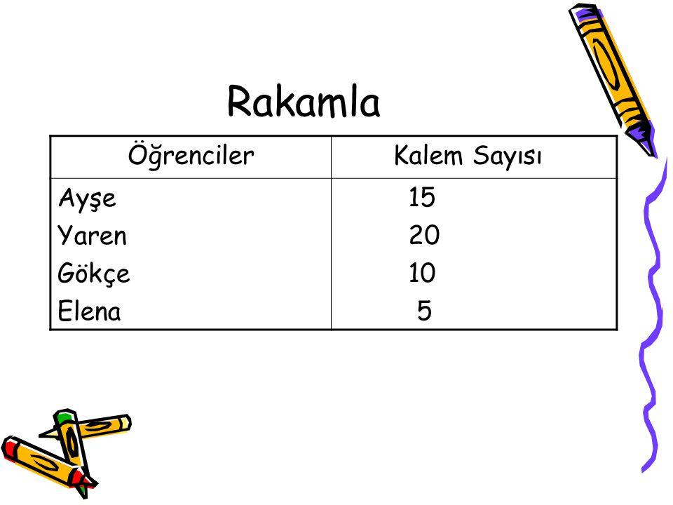 Grafik Oluşturma Ayşe'nin 15 kalemi var.Yaren'in 20 kalemi var.Gökçe'nin 10 kalemi var.Elena'nın ise 5 kalemi var.Bunu rakamla ve grafikle gösterelim: