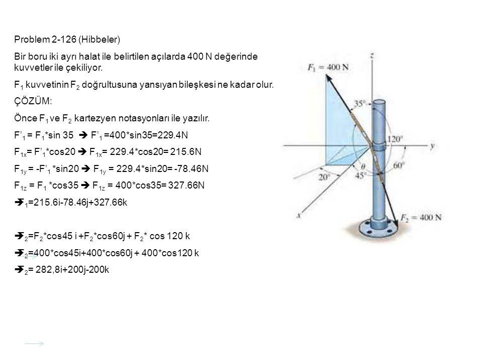 Problem 2-126 (Hibbeler) Bir boru iki ayrı halat ile belirtilen açılarda 400 N değerinde kuvvetler ile çekiliyor. F 1 kuvvetinin F 2 doğrultusuna yans