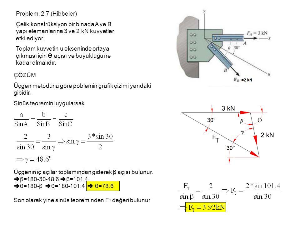 Problem. 2.7 (Hibbeler) Çelik konstrüksiyon bir binada A ve B yapı elemanlarına 3 ve 2 kN kuvvetler etki ediyor. Toplam kuvvetin u ekseninde ortaya çı