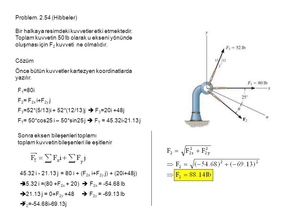 Problem. 2.54 (Hibbeler) Bir halkaya resimdeki kuvvetler etki etmektedir. Toplam kuvvetin 50 lb olarak u ekseni yönünde oluşması için F 2 kuvveti ne o