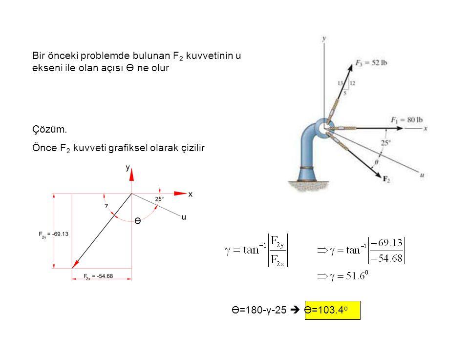 Bir önceki problemde bulunan F 2 kuvvetinin u ekseni ile olan açısı ne olur Çözüm. Önce F 2 kuvveti grafiksel olarak çizilir =180-γ-25  =103.4 o