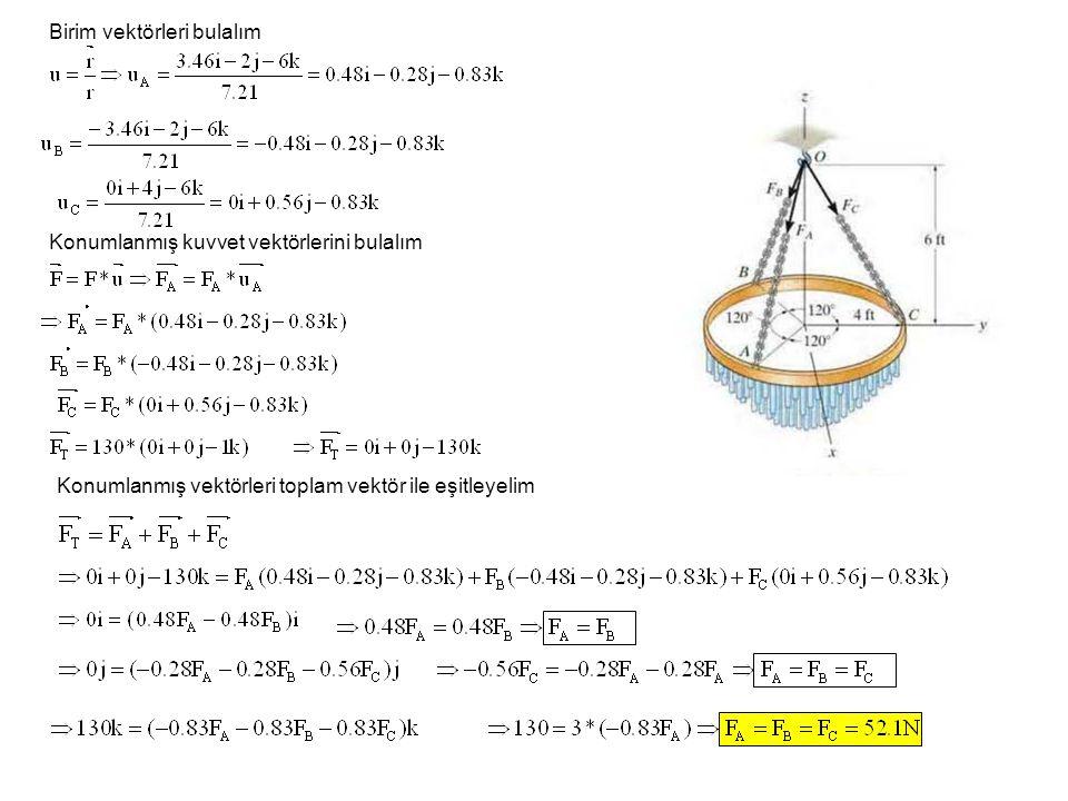 Birim vektörleri bulalım Konumlanmış kuvvet vektörlerini bulalım Konumlanmış vektörleri toplam vektör ile eşitleyelim