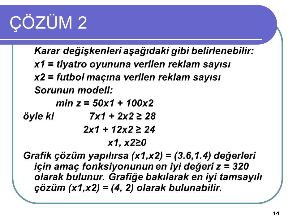 14 ÇÖZÜM 2 Karar değişkenleri aşağıdaki gibi belirlenebilir: x1 = tiyatro oyununa verilen reklam sayısı x2 = futbol maçına verilen reklam sayısı Sorunun modeli: min z = 50x1 + 100x2 öyle ki 7x1 + 2x2 ≥ 28 2x1 + 12x2 ≥ 24 x1, x2≥0 Grafik çözüm yapılırsa (x1,x2) = (3.6,1.4) değerleri için amaç fonksiyonunun en iyi değeri z = 320 olarak bulunur.