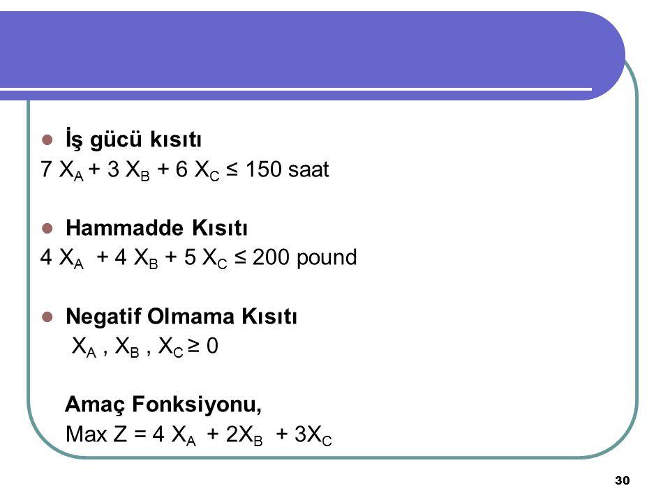 30 İş gücü kısıtı 7 X A + 3 X B + 6 X C ≤ 150 saat Hammadde Kısıtı 4 X A + 4 X B + 5 X C ≤ 200 pound Negatif Olmama Kısıtı X A, X B, X C ≥ 0 Amaç Fonksiyonu, Max Z = 4 X A + 2X B + 3X C