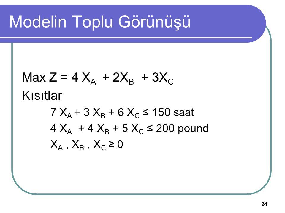 31 Modelin Toplu Görünüşü Max Z = 4 X A + 2X B + 3X C Kısıtlar 7 X A + 3 X B + 6 X C ≤ 150 saat 4 X A + 4 X B + 5 X C ≤ 200 pound X A, X B, X C ≥ 0