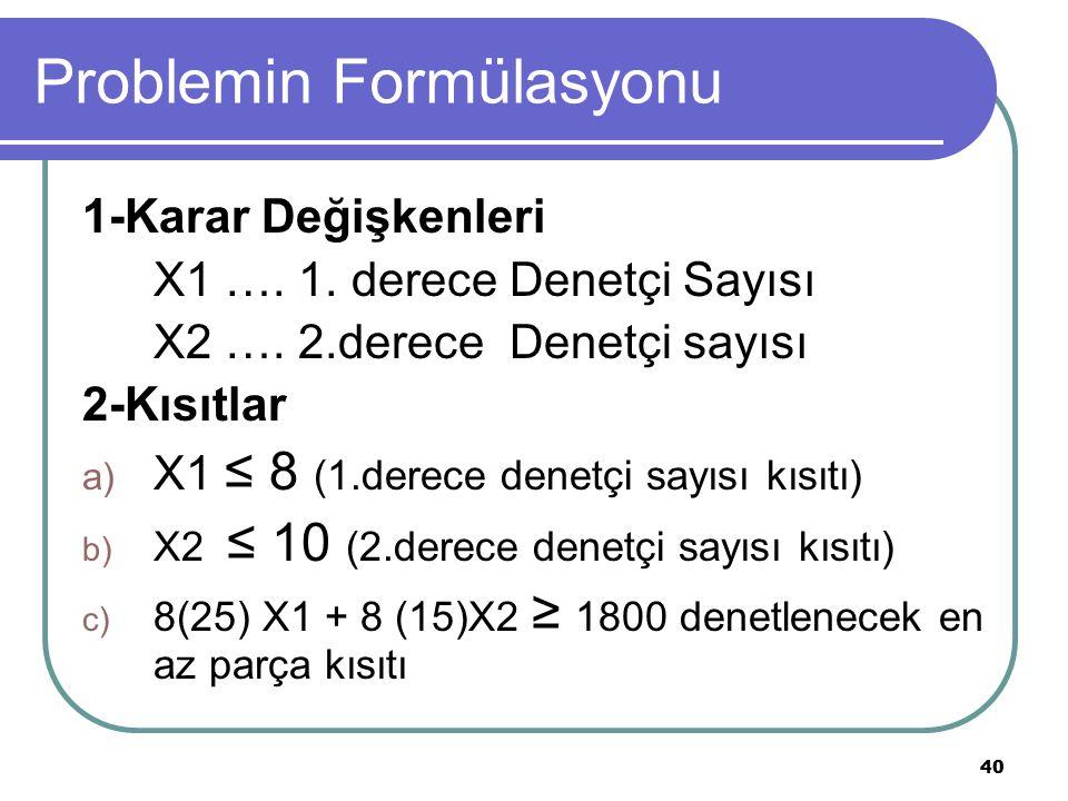 40 Problemin Formülasyonu 1-Karar Değişkenleri X1 …. 1. derece Denetçi Sayısı X2 …. 2.derece Denetçi sayısı 2-Kısıtlar a) X1 ≤ 8 (1.derece denetçi say
