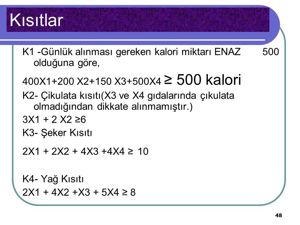 48 Kısıtlar K1 -Günlük alınması gereken kalori miktarı ENAZ 500 olduğuna göre, 400X1+200 X2+150 X3+500X4 ≥ 500 kalori K2- Çikulata kısıtı(X3 ve X4 gıdalarında çıkulata olmadığından dikkate alınmamıştır.) 3X1 + 2 X2 ≥6 K3- Şeker Kısıtı 2X1 + 2X2 + 4X3 +4X4 ≥ 10 K4- Yağ Kısıtı 2X1 + 4X2 +X3 + 5X4 ≥ 8