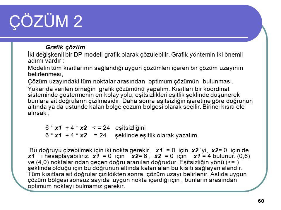 60 ÇÖZÜM 2 Grafik çözüm İki değişkenli bir DP modeli grafik olarak çözülebilir. Grafik yöntemin iki önemli adımı vardır : Modelin tüm kısıtlarının sağ