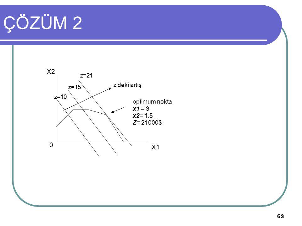 63 ÇÖZÜM 2 optimum nokta x1 = 3 x2= 1.5 Z= 21000$ z'deki artış z=21 z=15 z=10 X1 X2 0