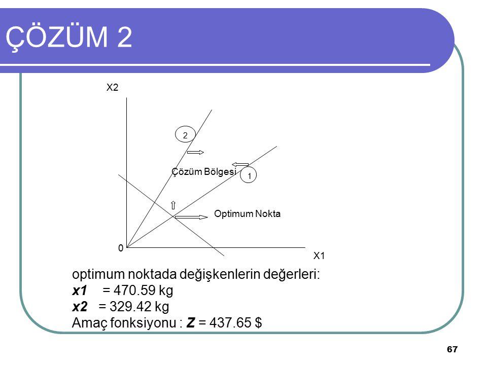 67 ÇÖZÜM 2 1 2 X1 X2 0 Çözüm Bölgesi Optimum Nokta optimum noktada değişkenlerin değerleri: x1 = 470.59 kg x2 = 329.42 kg Amaç fonksiyonu : Z = 437.65 $
