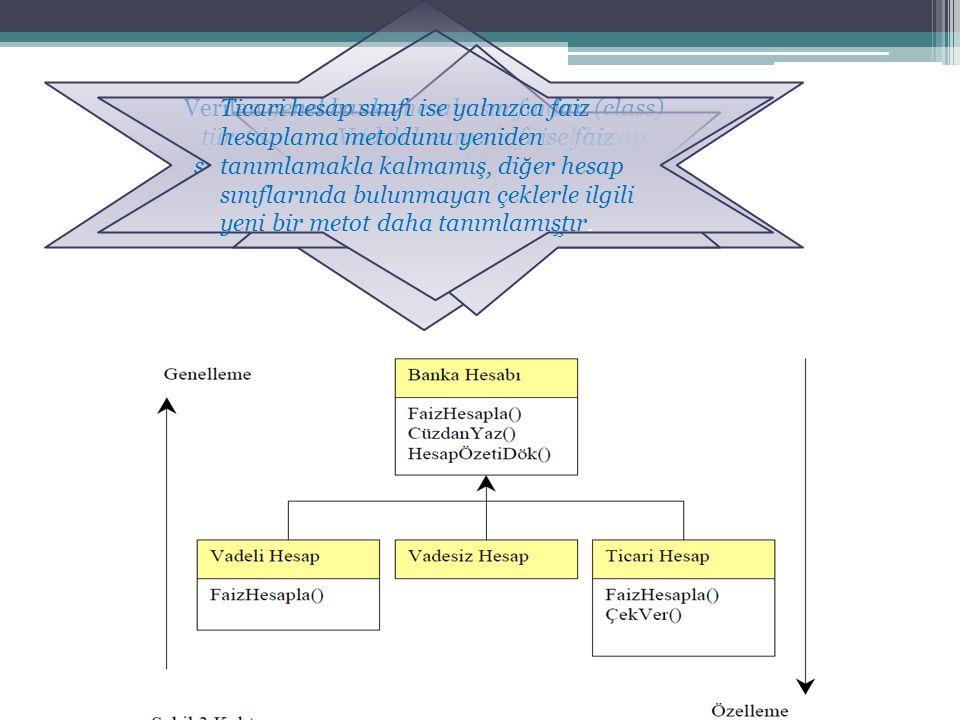 Verilen genel banka hesabı sınıfından (class) türetilen vadesiz hesap sınıfı, genel hesap sınıfında tanımlanan metotlarda herhangi bir değişiklik yapı