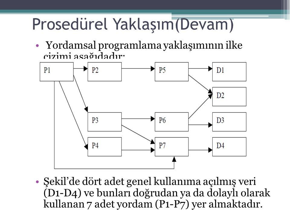 Prosedürel Yaklaşım(Devam) Yordamsal programlama yaklaşımının ilke çizimi aşağıdadır: Şekil'de dört adet genel kullanıma açılmış veri (D1-D4) ve bunla