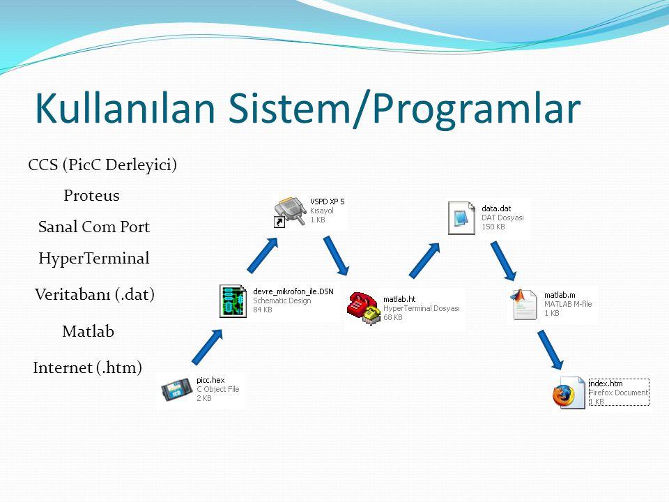 Kullanılan Sistem/Programlar Internet (.htm) CCS (PicC Derleyici) Proteus HyperTerminal Sanal Com Port Veritabanı (.dat) Matlab