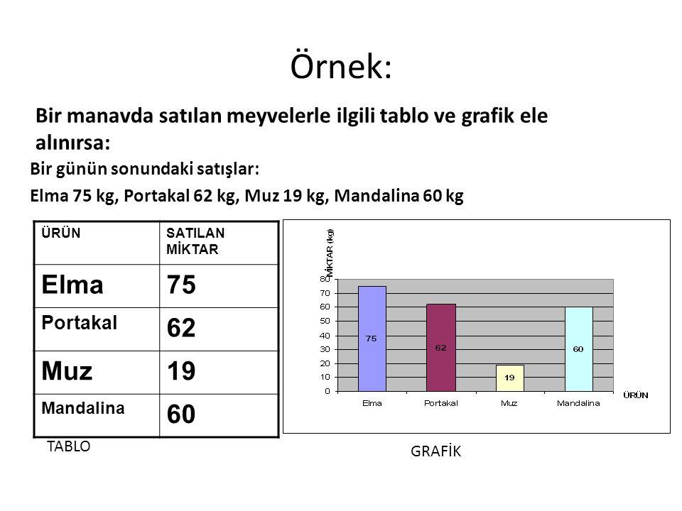 Örnek: ÜRÜNSATILAN MİKTAR Elma75 Portakal 62 Muz19 Mandalina 60 Bir manavda satılan meyvelerle ilgili tablo ve grafik ele alınırsa: Bir günün sonundaki satışlar: Elma 75 kg, Portakal 62 kg, Muz 19 kg, Mandalina 60 kg TABLO GRAFİK