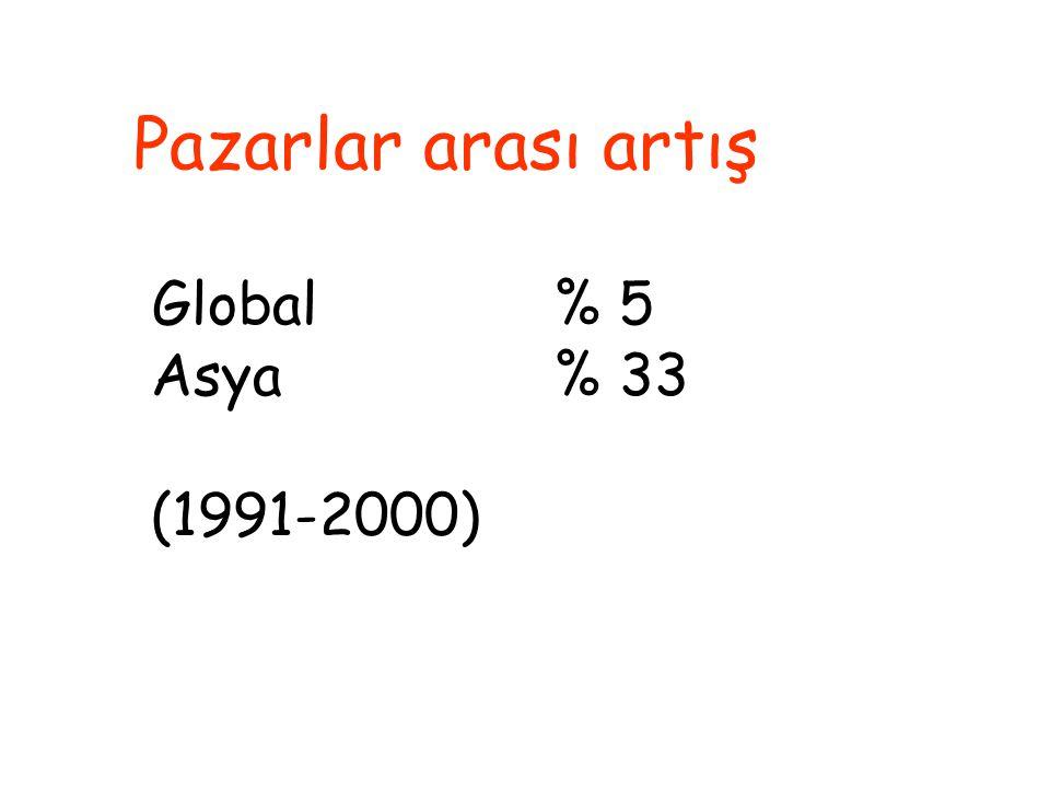 Pazarlar arası artış Global % 5 Asya% 33 (1991-2000)