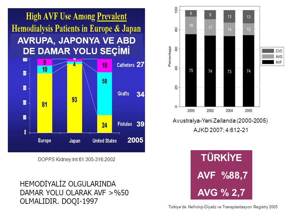 AVRUPA, JAPONYA VE ABD DE DAMAR YOLU SEÇİMİ TÜRKİYE AVF %88,7 AVG % 2,7 DOPPS Kidney Int 61:305-316,2002 Türkiye'de Nefroloji-Diyaliz ve Transplantasy