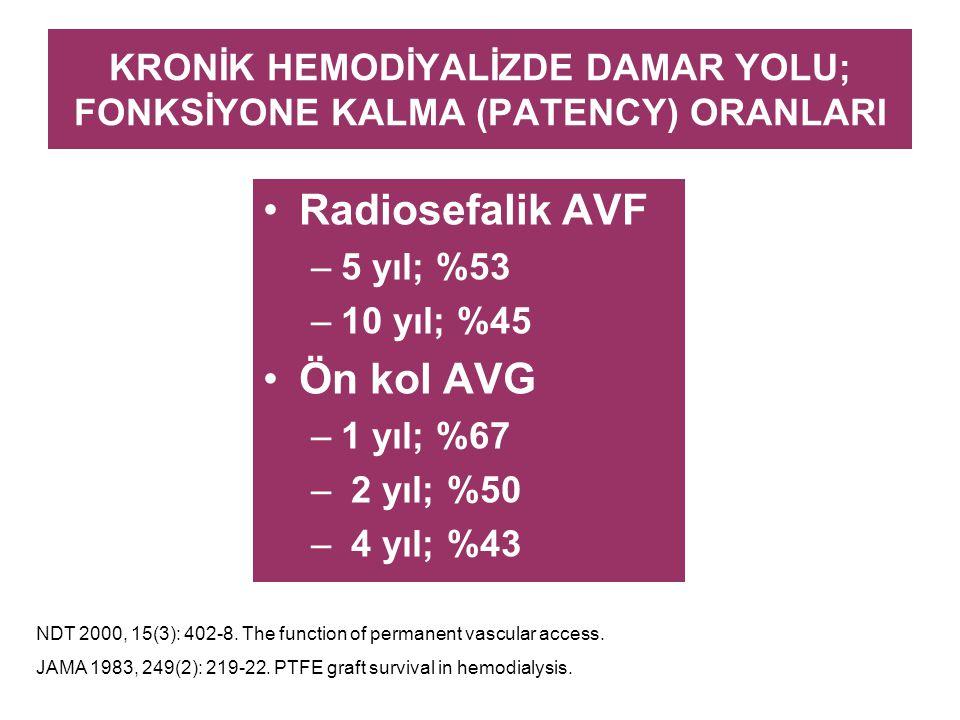 KRONİK HEMODİYALİZDE DAMAR YOLU; FONKSİYONE KALMA (PATENCY) ORANLARI Radiosefalik AVF –5 yıl; %53 –10 yıl; %45 Ön kol AVG –1 yıl; %67 – 2 yıl; %50 – 4