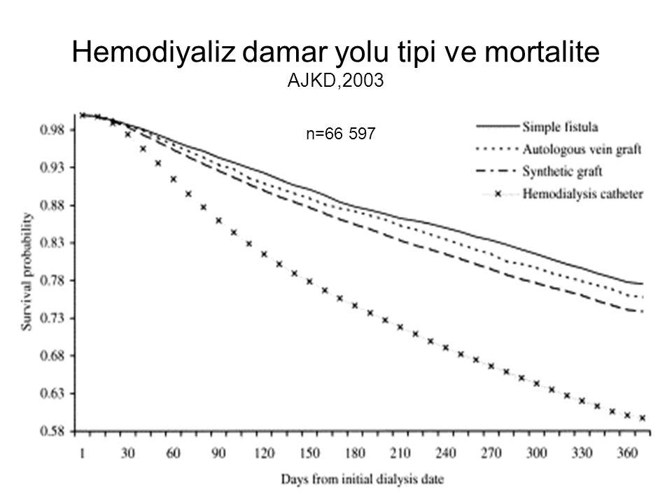 Hemodiyaliz damar yolu tipi ve mortalite AJKD,2003 n=66 597