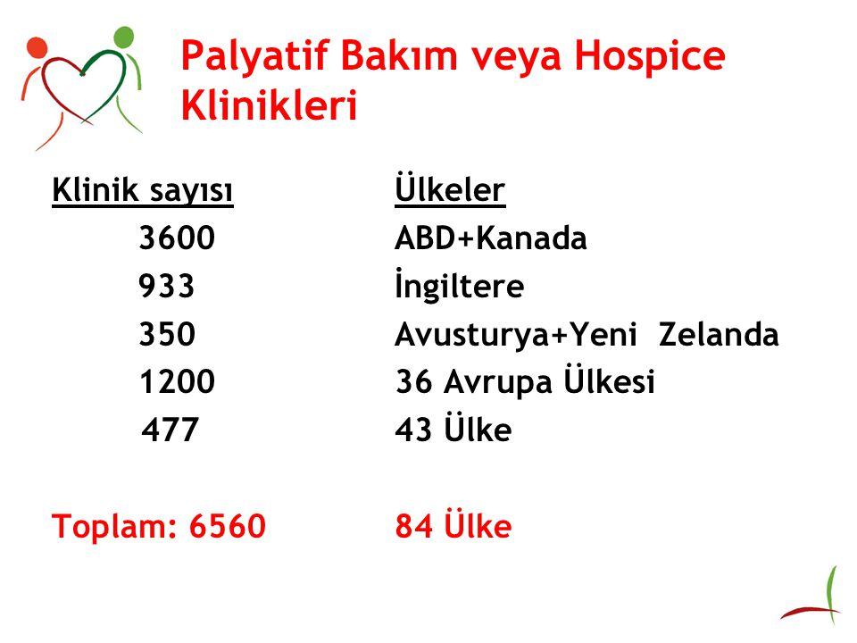Palyatif Bakım veya Hospice Klinikleri Klinik sayısıÜlkeler 3600ABD+Kanada 933İngiltere 350Avusturya+Yeni Zelanda 120036 Avrupa Ülkesi 47743 Ülke Toplam: 656084 Ülke