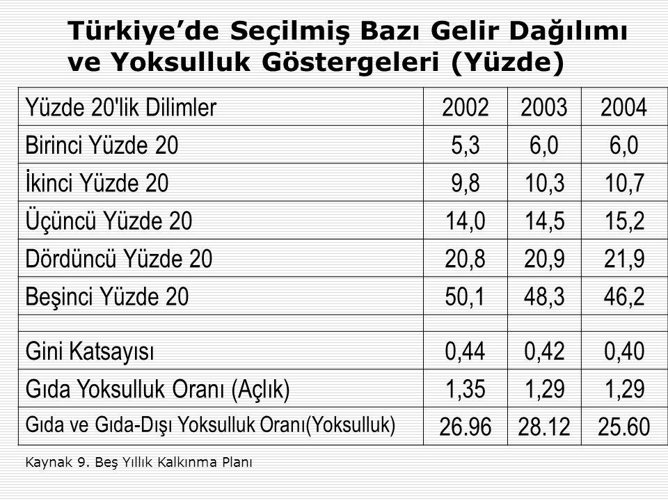 Türkiye'de Seçilmiş Bazı Gelir Dağılımı ve Yoksulluk Göstergeleri (Yüzde) Yüzde 20'lik Dilimler200220032004 Birinci Yüzde 205,36,0 İkinci Yüzde 209,81