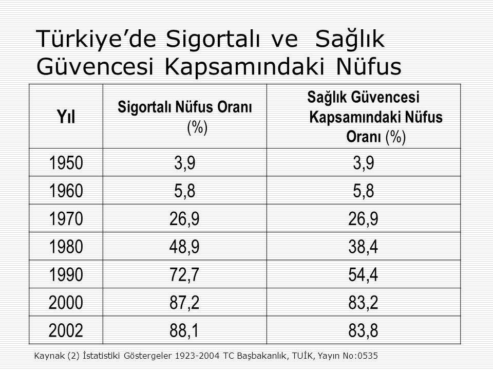 Türkiye'de Sigortalı ve Sağlık Güvencesi Kapsamındaki Nüfus YılYıl Sigortalı Nüfus Oranı (%) Sağlık Güvencesi Kapsamındaki Nüfus Oranı (%) 1950 3,9 19