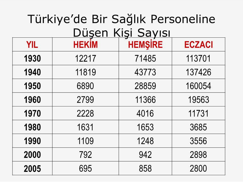 Türkiye'de Bir Sağlık Personeline Düşen Kişi Sayısı YILHEKİMHEMŞİREECZACI 1930 1221771485113701 1940 1181943773137426 1950 689028859160054 1960 279911