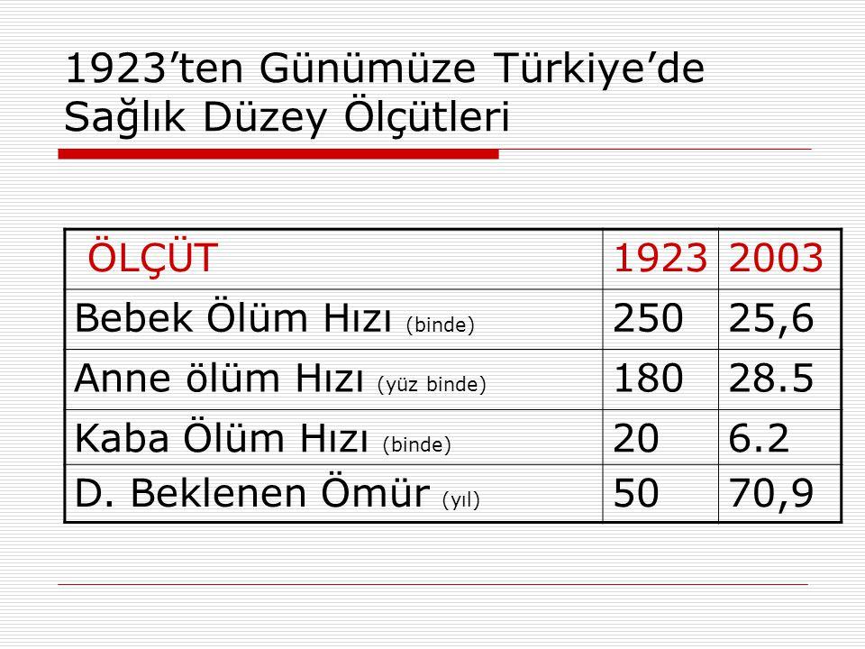 1923'ten Günümüze Türkiye'de Sağlık Düzey Ölçütleri ÖLÇÜT19232003 Bebek Ölüm Hızı (binde) 25025,6 Anne ölüm Hızı (yüz binde) 18028.5 Kaba Ölüm Hızı (b