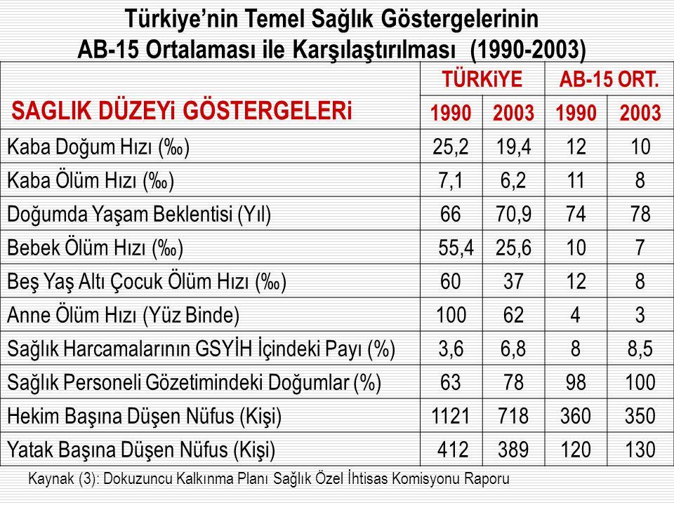 Türkiye'nin Temel Sağlık Göstergelerinin AB-15 Ortalaması ile Karşılaştırılması (1990-2003) Kaynak (3): Dokuzuncu Kalkınma Planı Sağlık Özel İhtisas K