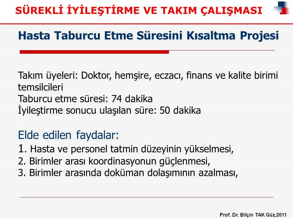 Hasta Taburcu Etme Süresini Kısaltma Projesi Takım üyeleri: Doktor, hemşire, eczacı, finans ve kalite birimi temsilcileri Taburcu etme süresi: 74 daki