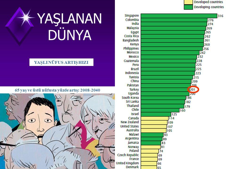 65 yaş ve üstü nüfusta yüzde artış: 2008-2040 YAŞLANAN DÜNYA YAŞLI NÜFUS ARTIŞ HIZI