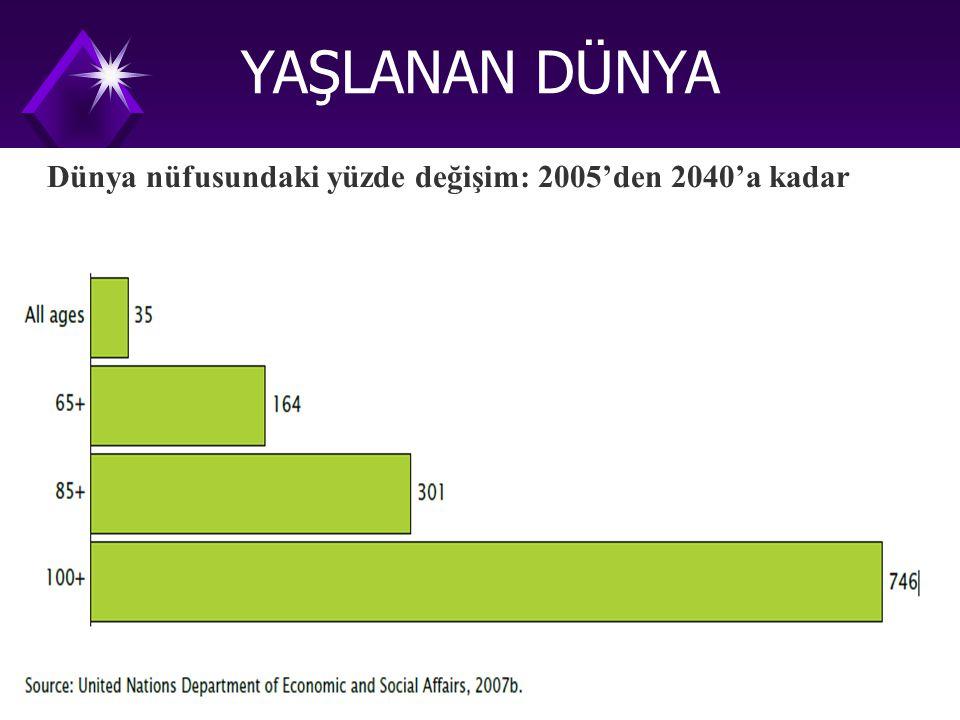 Dünya nüfusundaki yüzde değişim: 2005'den 2040'a kadar YAŞLANAN DÜNYA