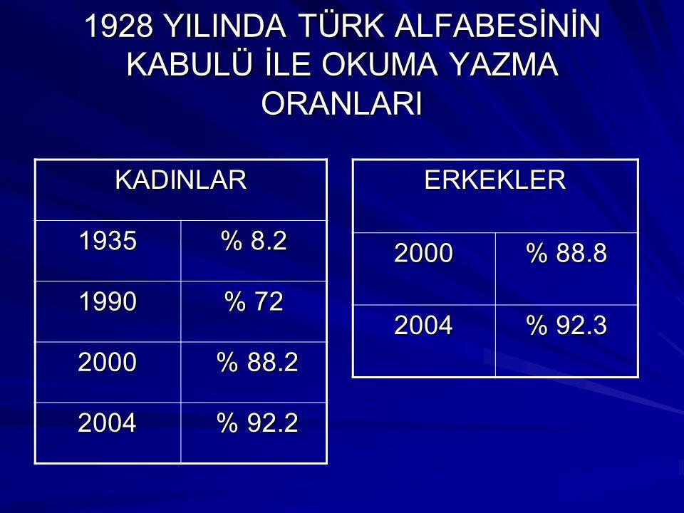 1928 YILINDA TÜRK ALFABESİNİN KABULÜ İLE OKUMA YAZMA ORANLARI KADINLAR 1935 % 8.2 1990 % 72 2000 % 88.2 % 88.2 2004 % 92.2 % 92.2ERKEKLER2000 % 88.8 2
