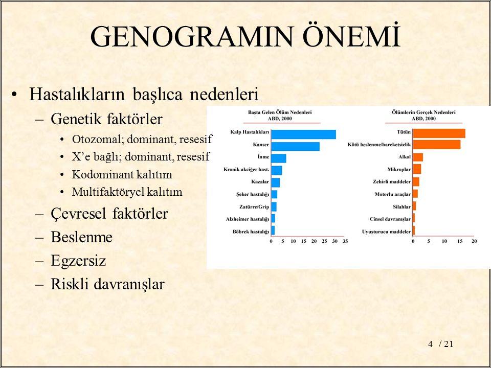 / 214 GENOGRAMIN ÖNEMİ Hastalıkların başlıca nedenleri –Genetik faktörler Otozomal; dominant, resesif X'e bağlı; dominant, resesif Kodominant kalıtım