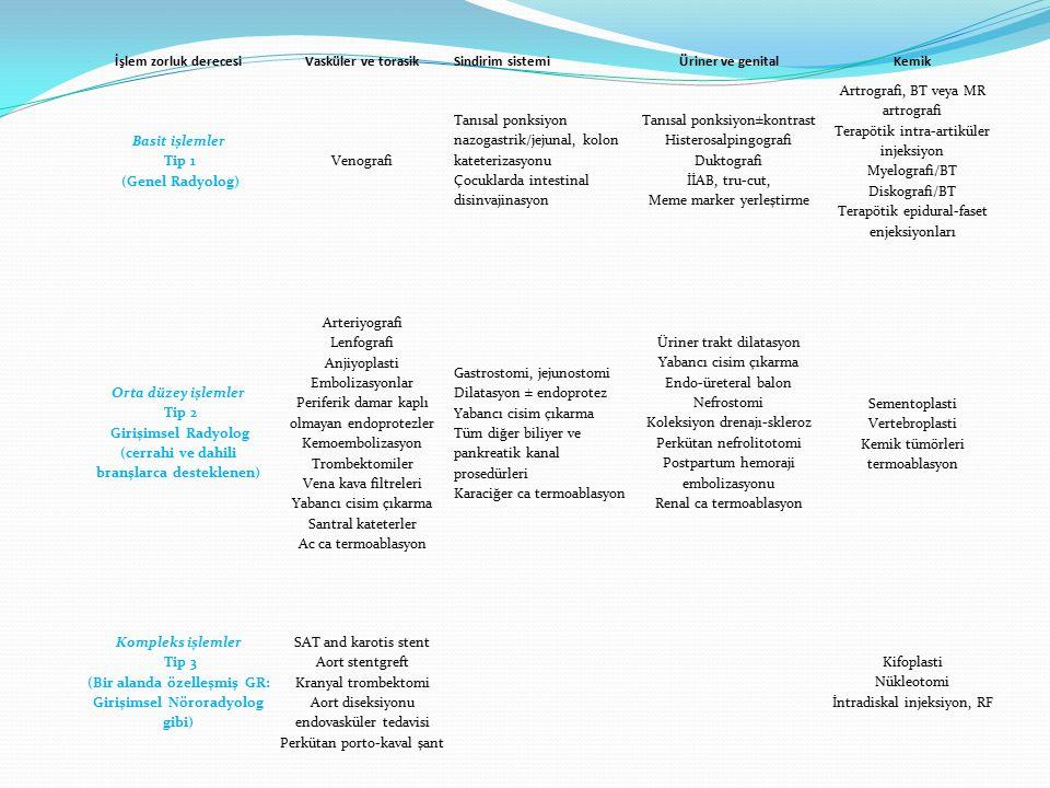 İşlem zorluk derecesiVasküler ve torasikSindirim sistemiÜriner ve genitalKemik Basit işlemler Tip 1 (Genel Radyolog) Venografi Tanısal ponksiyon nazogastrik/jejunal, kolon kateterizasyonu Çocuklarda intestinal disinvajinasyon Tanısal ponksiyon±kontrast Histerosalpingografi Duktografi İİAB, tru-cut, Meme marker yerleştirme Artrografi, BT veya MR artrografi Terapötik intra-artiküler injeksiyon Myelografi/BT Diskografi/BT Terapötik epidural-faset enjeksiyonları Orta düzey işlemler Tip 2 Girişimsel Radyolog (cerrahi ve dahili branşlarca desteklenen) Arteriyografi Lenfografi Anjiyoplasti Embolizasyonlar Periferik damar kaplı olmayan endoprotezler Kemoembolizasyon Trombektomiler Vena kava filtreleri Yabancı cisim çıkarma Santral kateterler Ac ca termoablasyon Gastrostomi, jejunostomi Dilatasyon ± endoprotez Yabancı cisim çıkarma Tüm diğer biliyer ve pankreatik kanal prosedürleri Karaciğer ca termoablasyon Üriner trakt dilatasyon Yabancı cisim çıkarma Endo-üreteral balon Nefrostomi Koleksiyon drenajı-skleroz Perkütan nefrolitotomi Postpartum hemoraji embolizasyonu Renal ca termoablasyon Sementoplasti Vertebroplasti Kemik tümörleri termoablasyon Kompleks işlemler Tip 3 (Bir alanda özelleşmiş GR: Girişimsel Nöroradyolog gibi) SAT and karotis stent Aort stentgreft Kranyal trombektomi Aort diseksiyonu endovasküler tedavisi Perkütan porto-kaval şant Kifoplasti Nükleotomi İntradiskal injeksiyon, RF