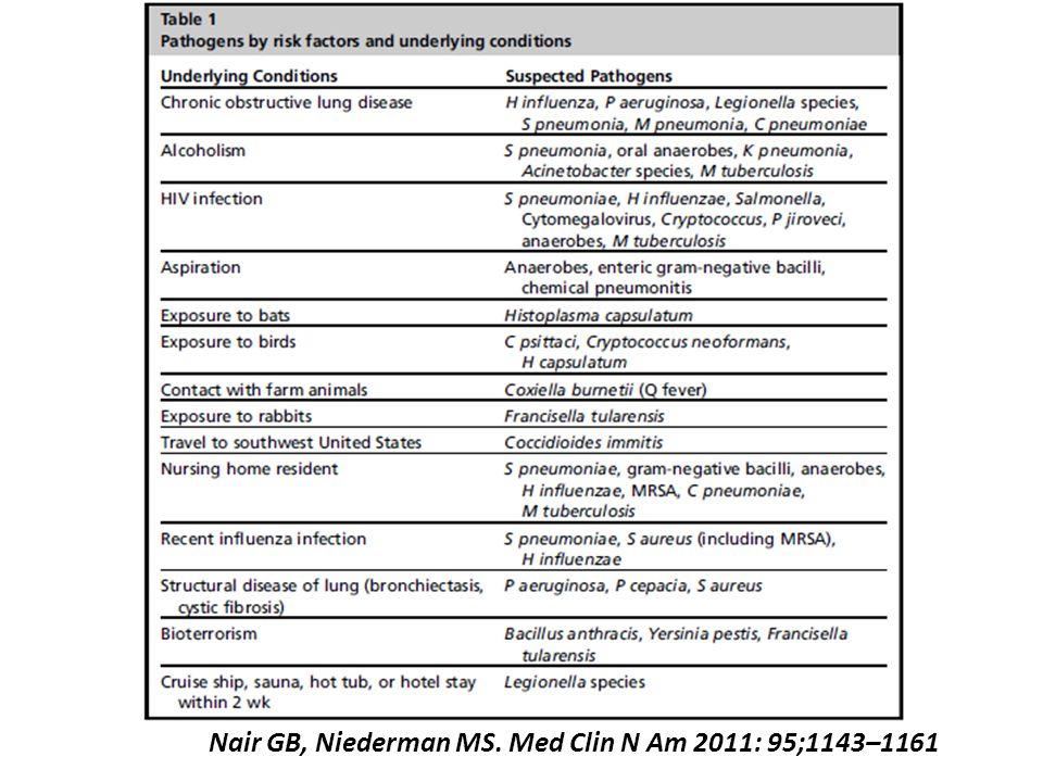 Nair GB, Niederman MS. Med Clin N Am 2011: 95;1143–1161