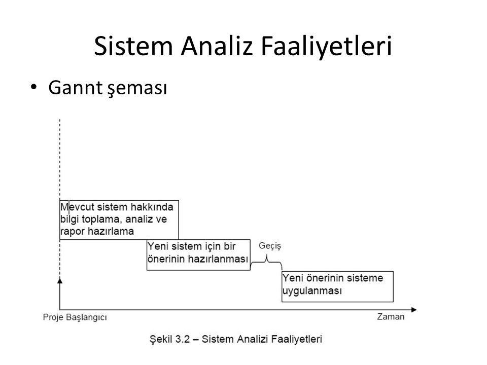 Sistem Analiz Faaliyetleri Gannt şeması